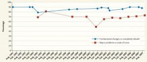 Health care crisis attitudes