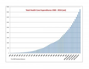 National health care expenditures Statistical Abstract of the US