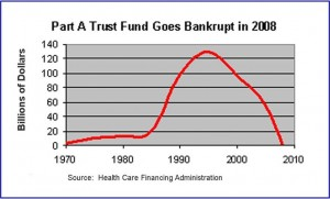 1999 predictions of trust fund depletion