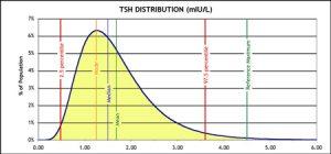 TSH-distrbution-3