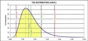 TSH-distrbution-revised