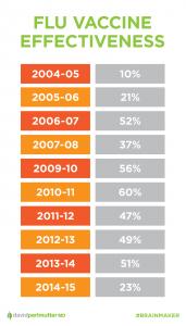 flu vaccine effectiveness over time
