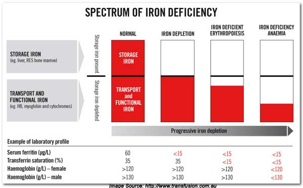Iron deficiency and anemia