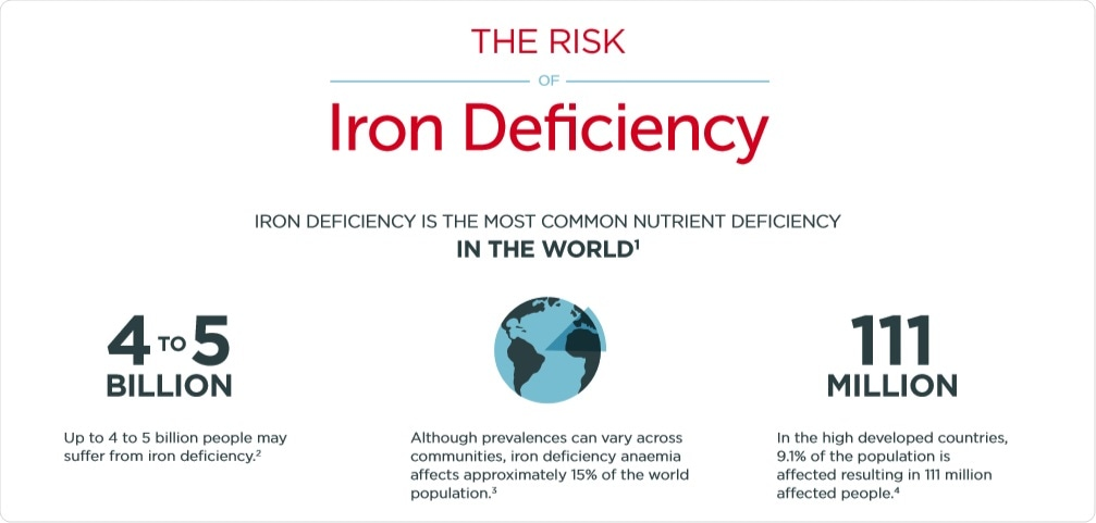 Iron Deficiency Signs and Symptoms -Part IV - Dr  Philip Lee