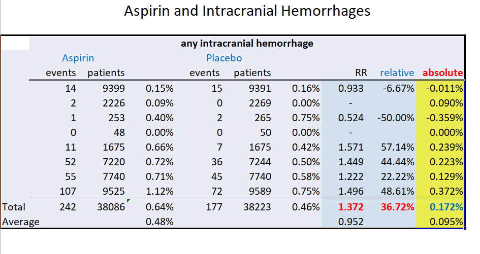 Low dose aspirin and intra-cranial hemorrhage risk