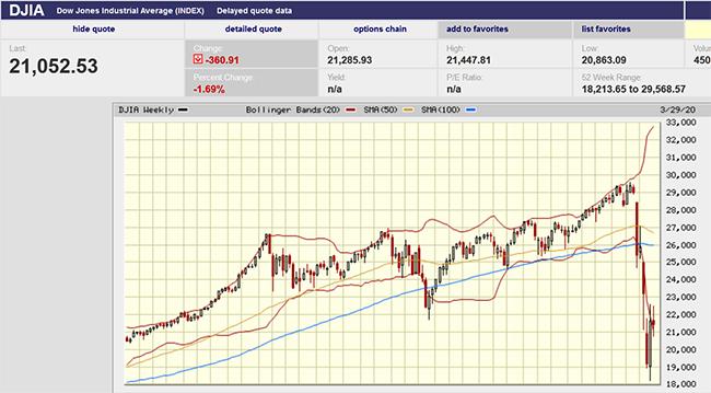DJIA precipitous drop